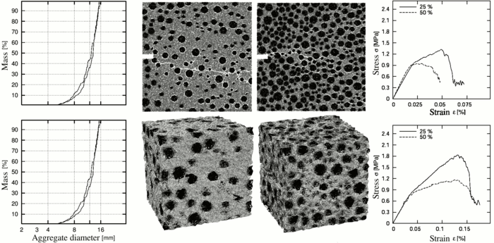 Effect of aggregates 2D and 3D.png